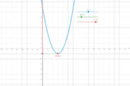 Imagem da função quadrática
