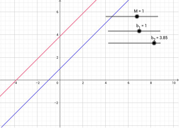 Sistemas sin solución (m1 distinto de m2) y Sistemas con infinidad de soluciones si m1=m2. Presiona Intro para comenzar la actividad