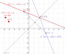 Inverse: y = mx + c