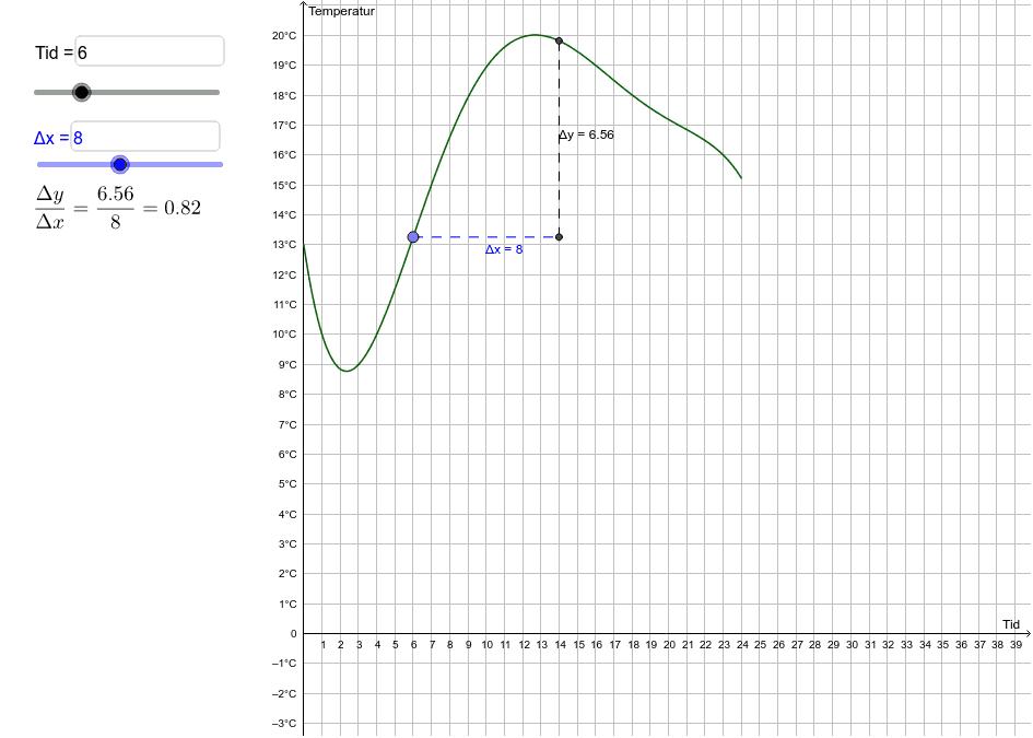 Här är en anpassad graf för temperaturen i Oskarshamn 2016-06-29 Tryck på Enter för att starta aktiviteten