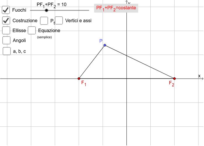 Il programma mostra come viene disegnata la curva ellisse come luogo geometrico dei punti che hanno uguale la somma delle distanze dai fuochi. Inoltre viene mostrata una proprietà focale. Premi Invio per avviare l'attività