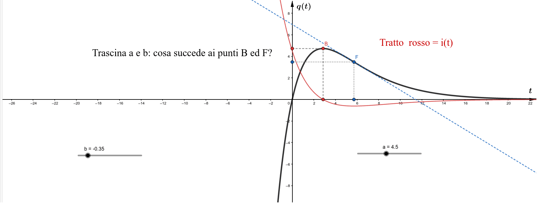 Interagisci con la funzione - Problema - 1 (V. sopra, soluzione ai problemi)   Premi Invio per avviare l'attività