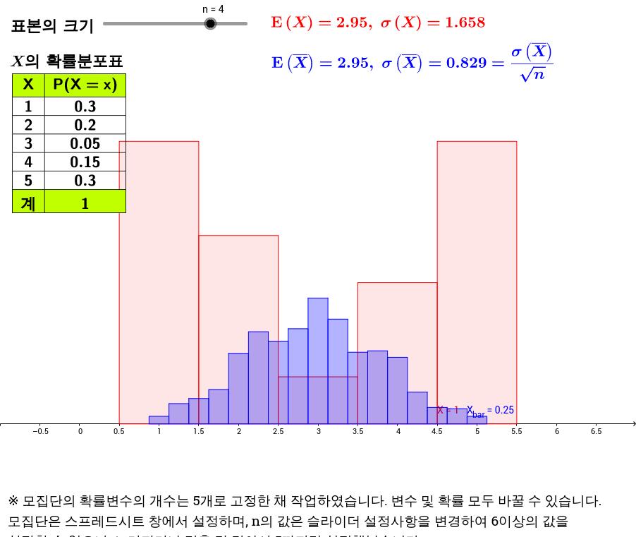 이산확률분포와 표본평균의 분포
