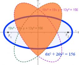 Elipsa kao matematički objekt