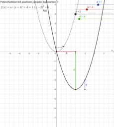 Potenzfunktion mit positivem, geraden Exponenten