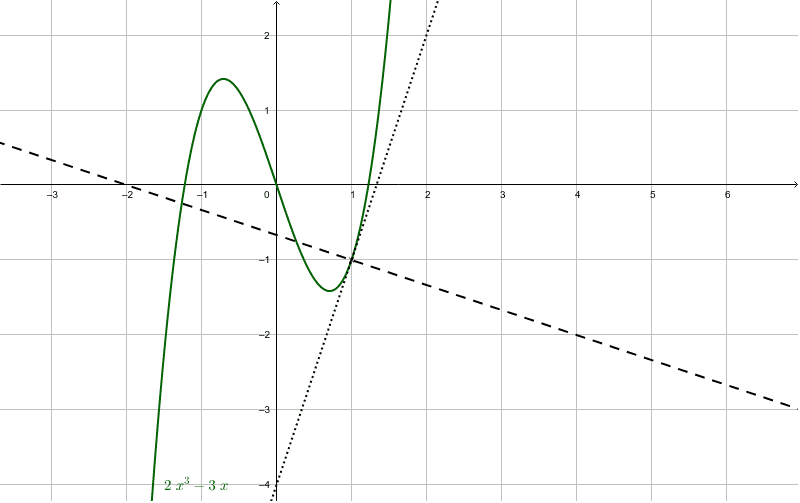 Tangent And Normal Illustration On Cubic Graph Geogebra