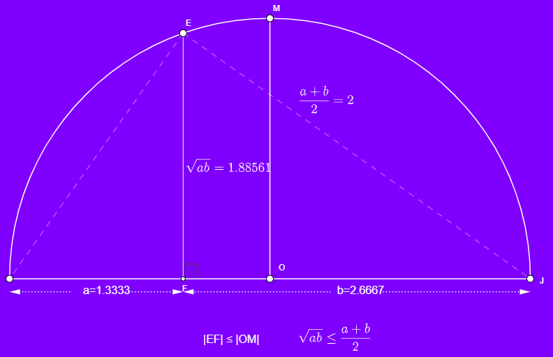 Geometrik Ortalama ≤ Aritmetik Ortalama