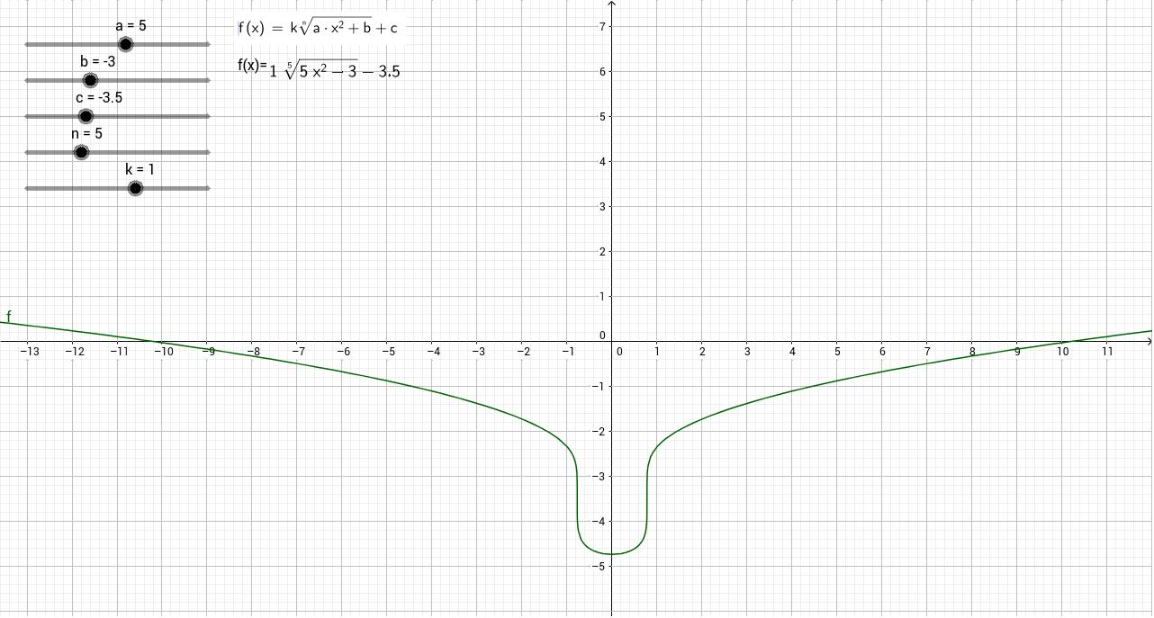Transformaciones función irracinal. Ejemplo con radicando cuadrático.