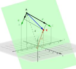 Parametergleichung einer Ebene