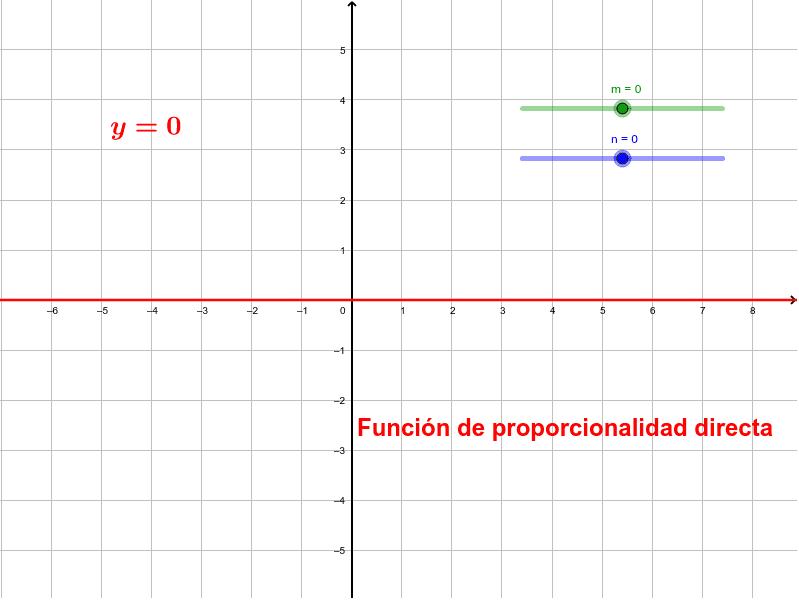Podemos modificar con los deslizadores los valores de m y n