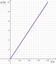 s_t graf - predložak za sliku