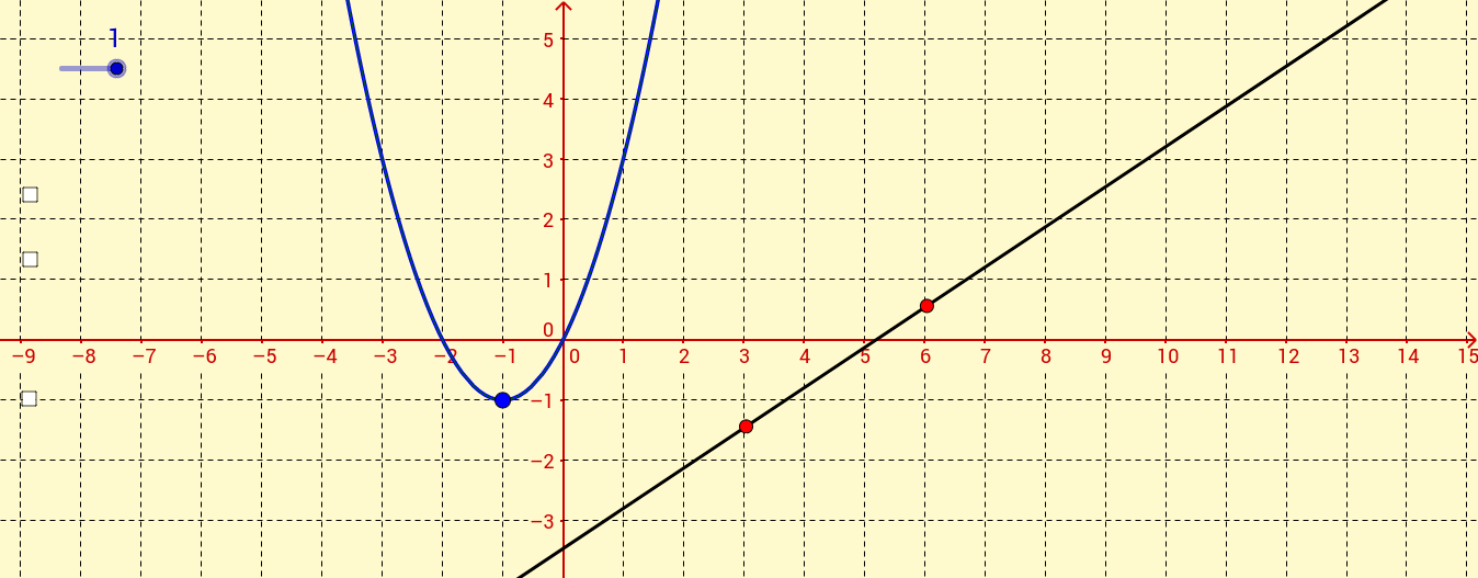 Linear graphs and standard parabolae