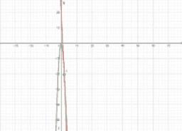 Derivada: Ejemplo de la Ecuación de una recta tangente
