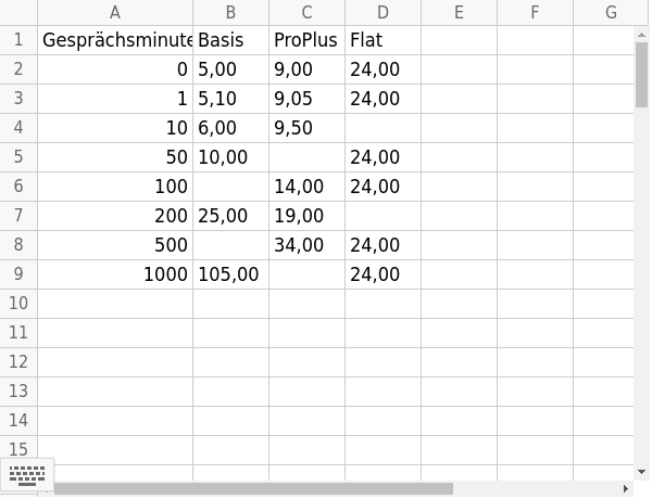 Ergänze die fehlenden Werte in der Tabelle