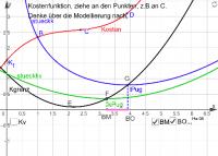 Wirtschafts-Modellierung