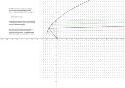 Euler's Method and Light Focusing