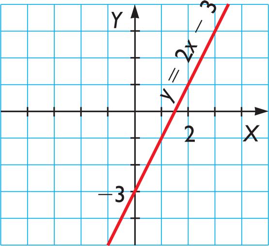 [justify][/justify]En el ejemplo m=2 y b= -3