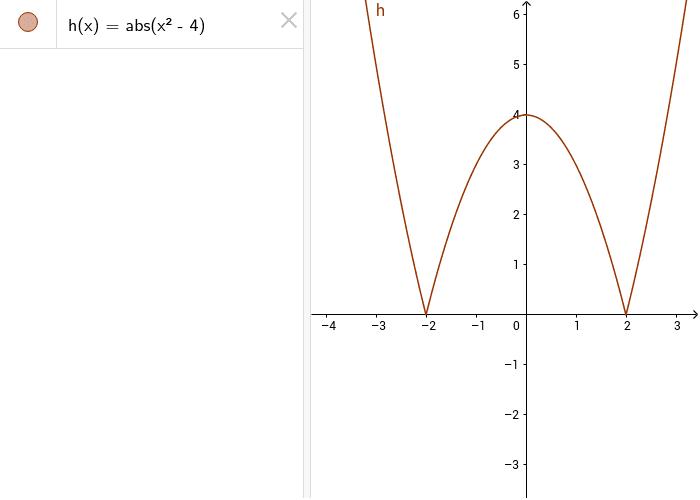 Il grafico presenta i punti angolosi (-2;0) e (2;0) in quanto le derivate destra e sinistra sono entrambe finite ( si ha un punto angoloso anche quando una è finita e l'altra infinita)
