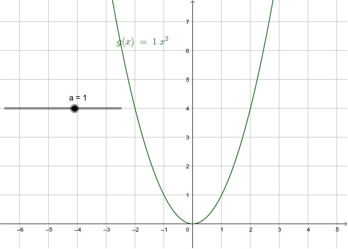 g(x)=af(x)