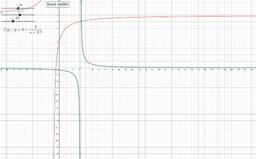 Graf lineární lomené funkce