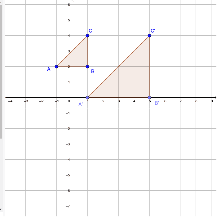 We know the scale factor is 2, but what is unique about the slope of the lines connecting the image and pre-image points?