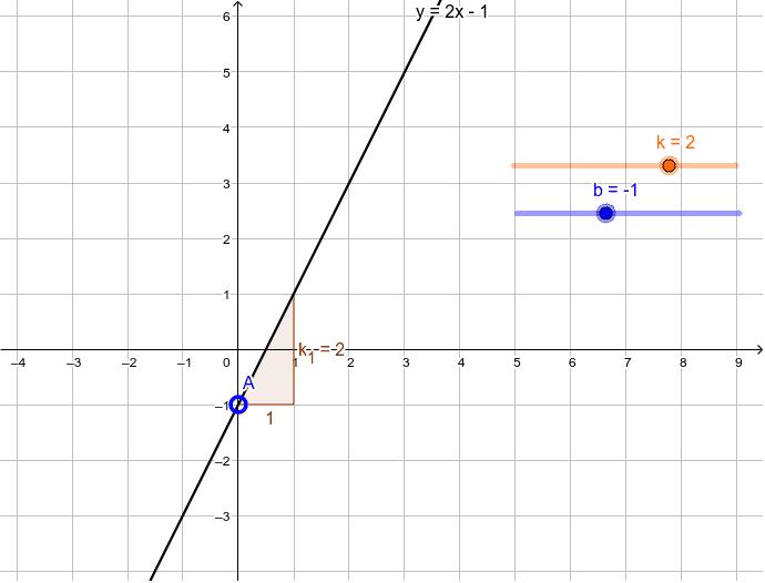 Siirrä liukuja k ja b ja tarkastele, miten se vaikuttaa suoran kuvaajaan. Paina Enter aloittaaksesi