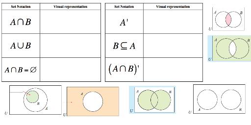 Set Notation  U0026 Venn Diagrams  U2013 Geogebra