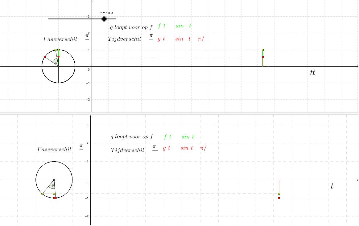 Faseverschil versus tijdsverschil : illustratie Klik op Enter om de activiteit te starten