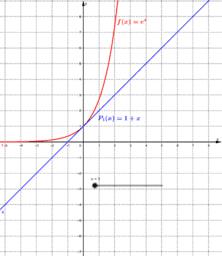 Interpretación gráfica de un Polinomio de Taylor