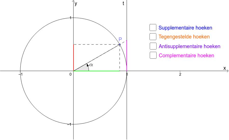Versleep het punt P om een hoek in een ander kwadrant te bekomen.  Klik op Enter om de activiteit te starten