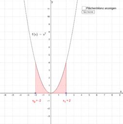 M12_Integralfunktion_2