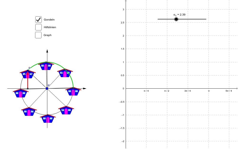 Untersuche die folgende Grafik. Wie hängen die Gondeln des Riesenrads mit dem Sinus zusammen?