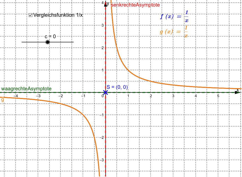 Ziehe den Schieberegler c und beobachte wie sich Funktionsgraph und Asymptoten verändern.