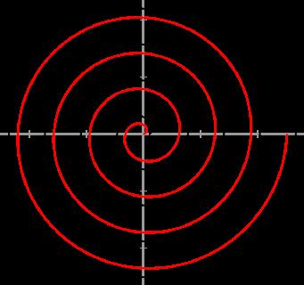 De zwarte kromme is de involutie van een crkel, de rode is een Archimedes spiraal. Deze start o.a. in de oorsprong en heeft als vergelijking: x = a . t . cos t en y = a . t . sin t