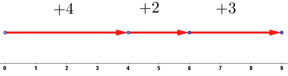 [color=#00ffff][i][color=#9900ff][size=85]Representación de [math]+4+2+3[/math][/size][/color][/i][/color]