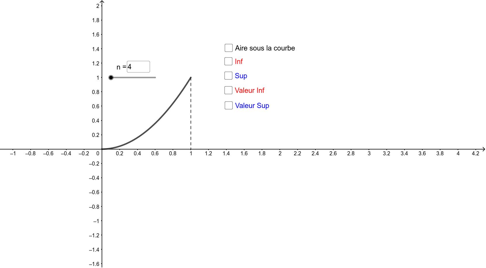 """f est la fonction définie sur [0 ; 1] par f(x) = x². On note C sa courbe représentative. Déterminons l'aire du domaine délimité par la courbe C, l'axe des abscisses et les droites d'équations x = 0 et x= 1 (c'est à dire l'aire sous la courbe de f). Tapez """"Entrée"""" pour démarrer l'activité"""