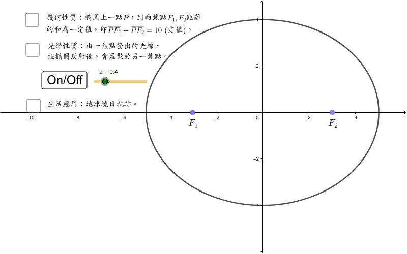 橢圓代數性質,光學性質,生活應用 按 Enter 鍵開始活動