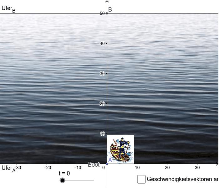 """Aus der Sicht des Bezugssystems """"Fluss"""": Drücke die Eingabetaste um die Aktivität zu starten"""