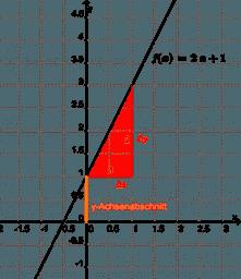 Einführung zu linearen Funktionen