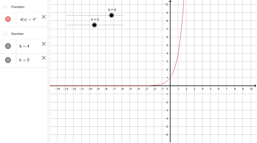 Graphing f(x) = b^(x-h)