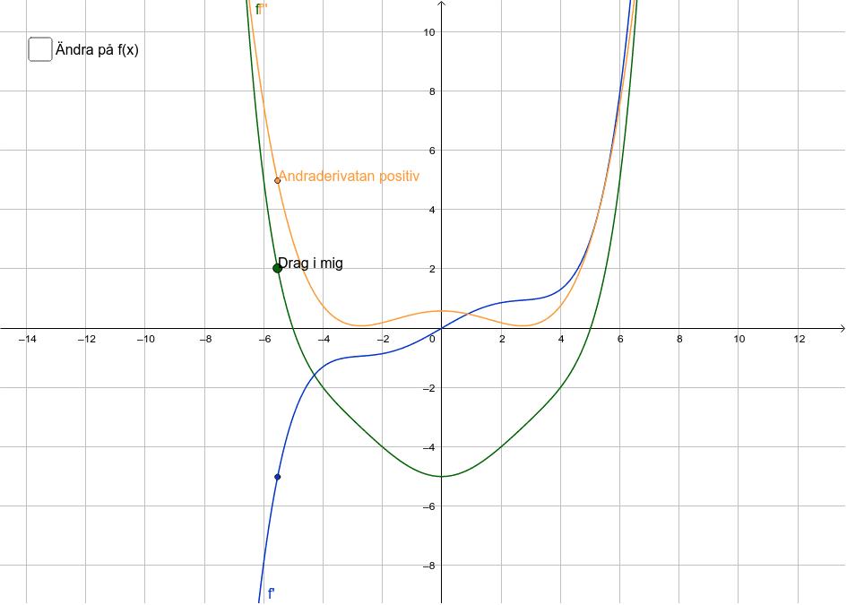 Studera grafiskt relationen mellan andraderivatan, derivatan och funktionen Press Enter to start activity