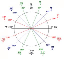 Trigonometrijske funkcije (uopštenje)
