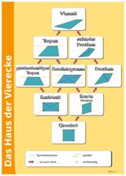 Vierecke: Parallelogramm, Raute und Trapez