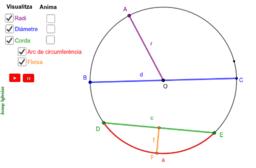 La CIRCUMFERÈNCIA, parts, divisió i polígons.