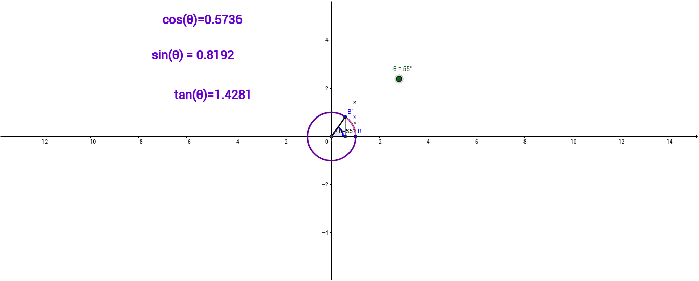 Unit Circle 3 Trig Graphs And Cast Geogebra