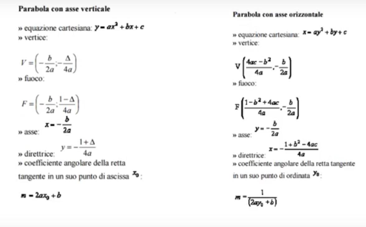 L'immagine riporta gli elementi di una parabola con la loro rappresentazione geometrica e le formule che li rappresentano. Si rappresenta anche la parabola con la concavità rivolta verso il basso o verso l'alto in base al segno di a. Interessante analizzare le formule che determinano gli elementi della parabola Fuoco, Vertice, direttrice, Asse, a seconda che la parabola ha l'asse parallelo all'asse delle x o parallelo all'asse delle y.