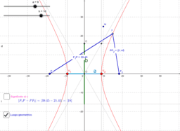 I parametri dell'iperbole