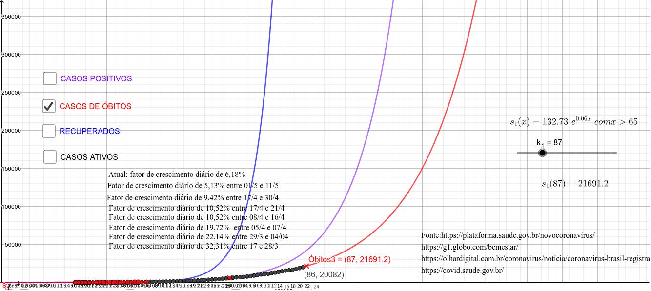 covid-19 Brasil casos atualizados e projeções modeladas por funções exponenciais  e logísticas Press Enter to start activity