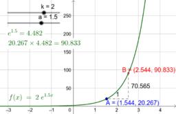 Graph of y=k*e^(ax)