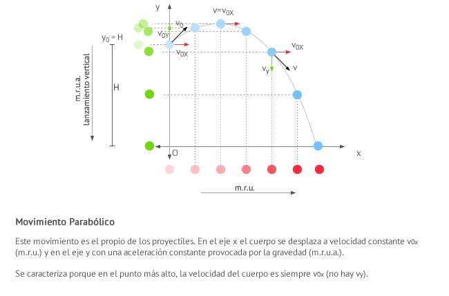 Representación gráfica del movimiento parabólico